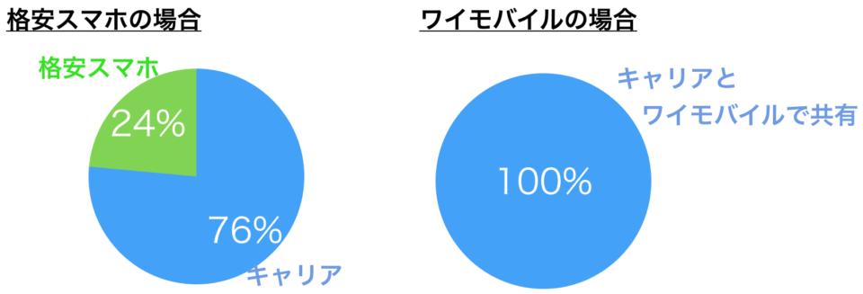 回線の比較